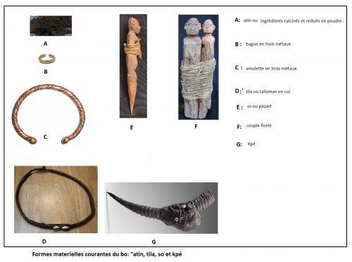 Formes matérielles usuelles du bo